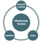 Monitoringkonzept
